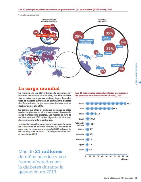 atlas diabetes idf 2013-a
