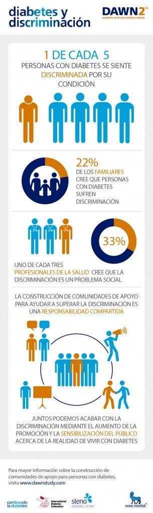 Estudio DAWN2: Diabetes y discriminación