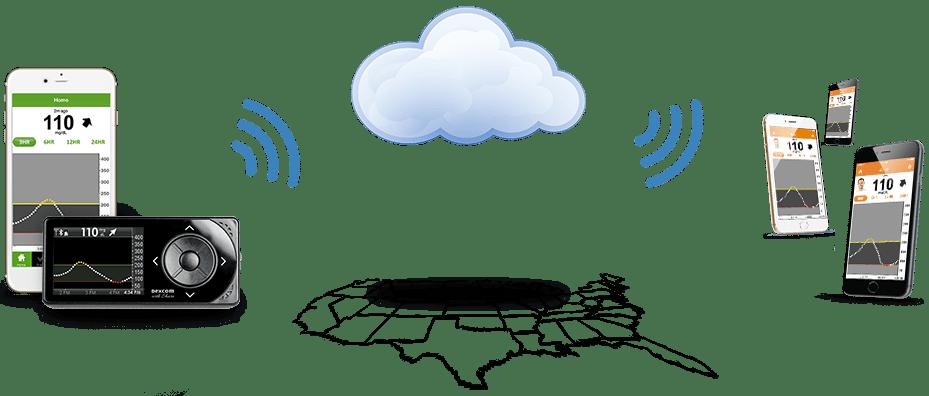 Telemonitorización de las glucemias en el Dexcom