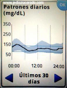 Perfil diario medio y desviación estándar de las glucemias