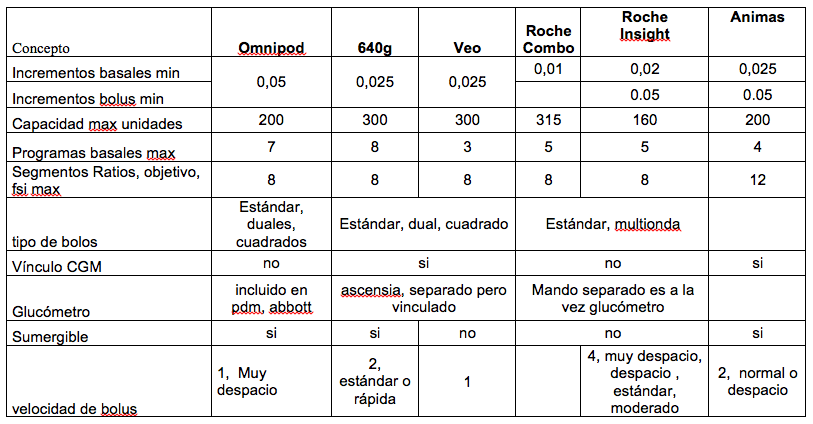 Comparativa bombas de insulina