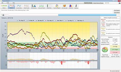 Imagen del software Dexcom Portrait