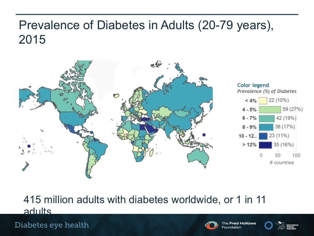 Prevalencia mundial de la diabetes
