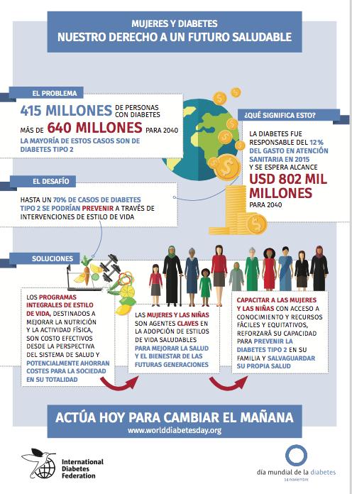Infografía Día Mundial de la Diabetes 2017