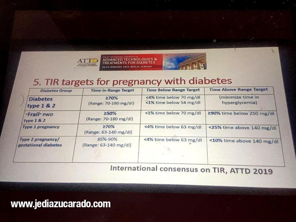 Consenso TIR en ATTD Berlín 2019