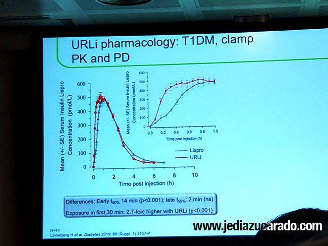 insulina URLI vs Lispro