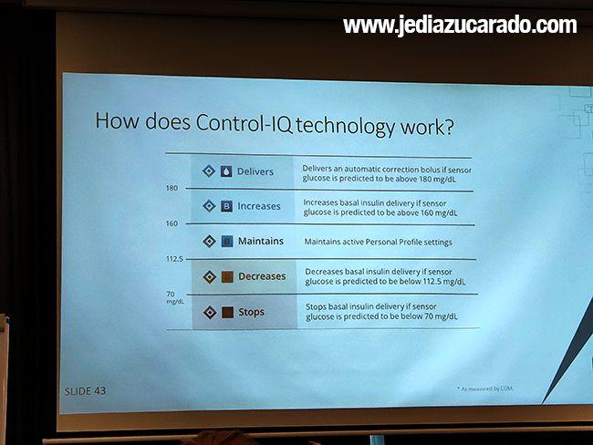 prestaciones Control-IQ